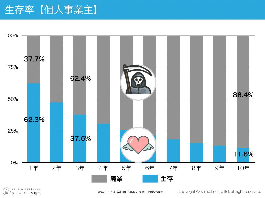 起業5年以内に8割が廃業?」個人事業主・会社組織の生存率・廃業率【調査データ】 | サイノマーケティング(saino marketing)