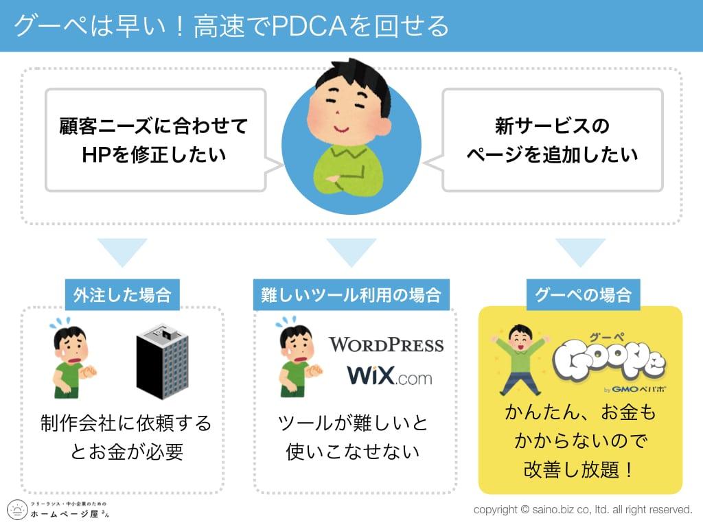 グーペは高速でPDCAを回せる
