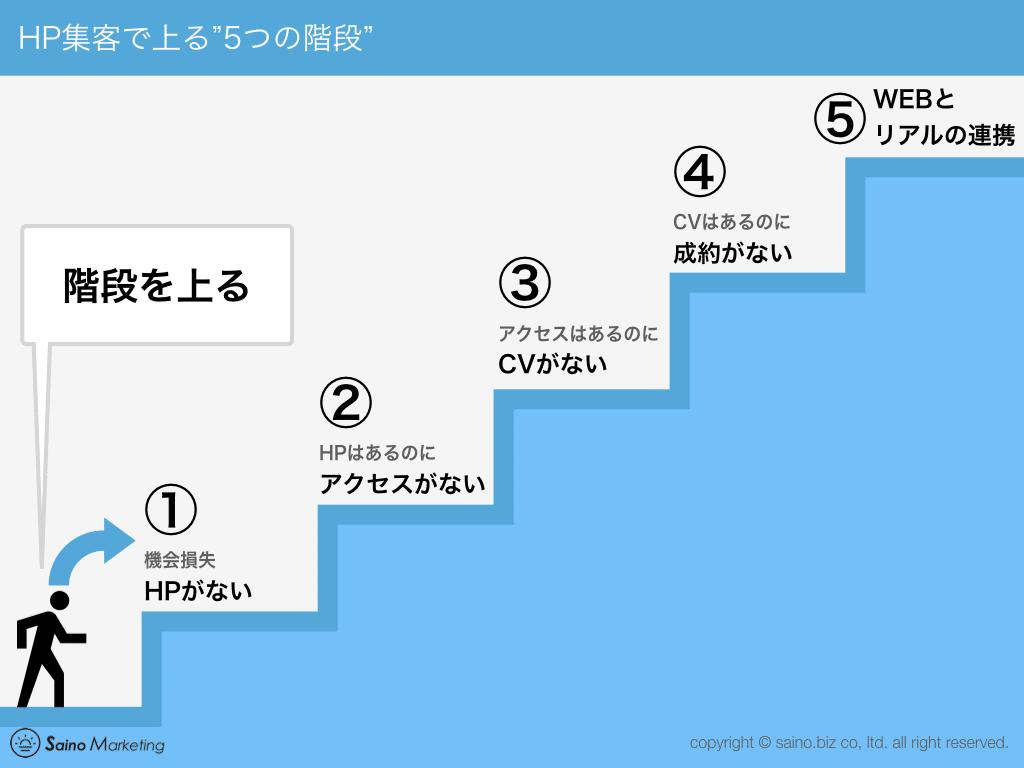 HP集客の5つの階段